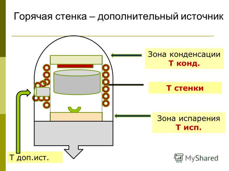 Горячая стенка – дополнительный источник Зона конденсации Т конд. Зона испарения Т исп. Т стенки Т доп.ист.