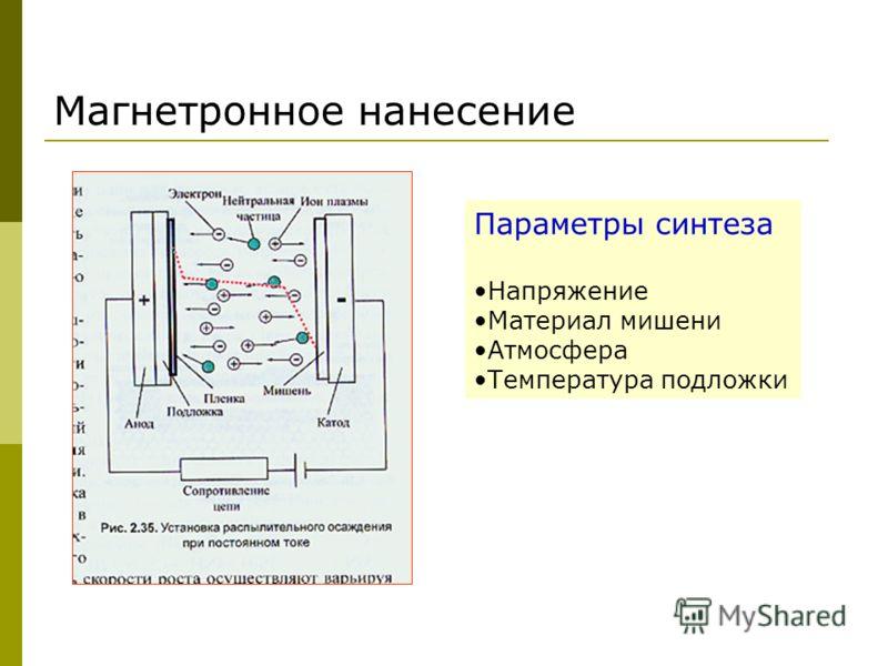 Магнетронное нанесение Параметры синтеза Напряжение Материал мишени Атмосфера Температура подложки