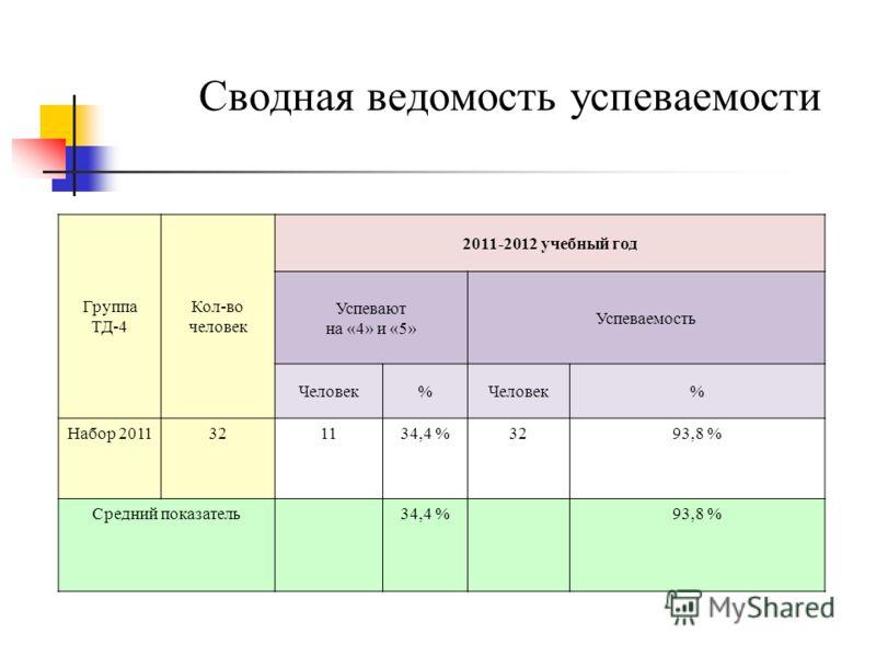 Сводная ведомость успеваемости Группа ТД-4 Кол-во человек 2011-2012 учебный год Успевают на «4» и «5» Успеваемость Человек% % Набор 2011321134,4 %3293,8 % Средний показатель34,4 %93,8 %