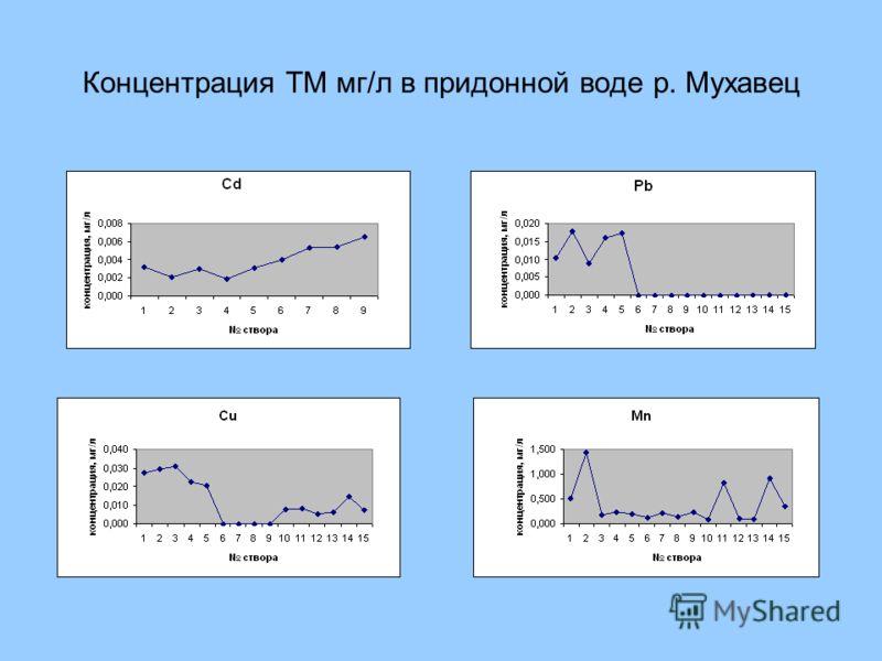 Концентрация ТМ мг/л в придонной воде р. Мухавец