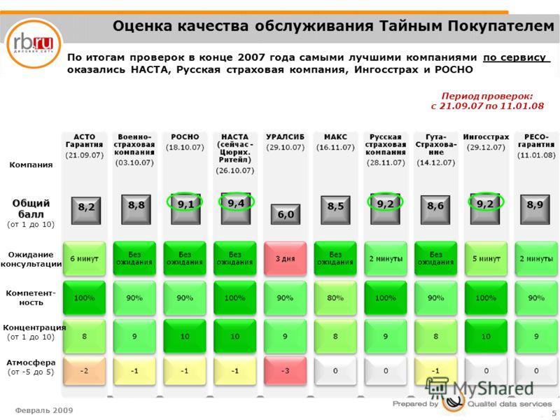 Февраль 2009 5 КомпанияОбщий балл балл (от 1 до 10) Ожидание консультации Компетент- ность Концентрация (от 1 до 10) Атмосфера (от -5 до 5) Период проверок: с 21.09.07 по 11.01.08 По итогам проверок в конце 2007 года самыми лучшими компаниями по серв