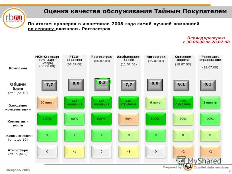 Февраль 2009 7 КомпанияОбщий балл балл (от 1 до 10) Ожидание консультации Компетент- ность Концентрация (от 1 до 10) Атмосфера (от -5 до 5) Период проверок: с 30.06.08 по 28.07.08 По итогам проверок в июне-июле 2008 года самой лучшей компанией по сер