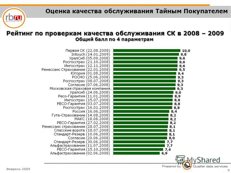 Февраль 2009 9 Оценка качества обслуживания Тайным Покупателем Рейтинг по проверкам качества обслуживания СК в 2008 – 2009 Общий балл по 4 параметрам