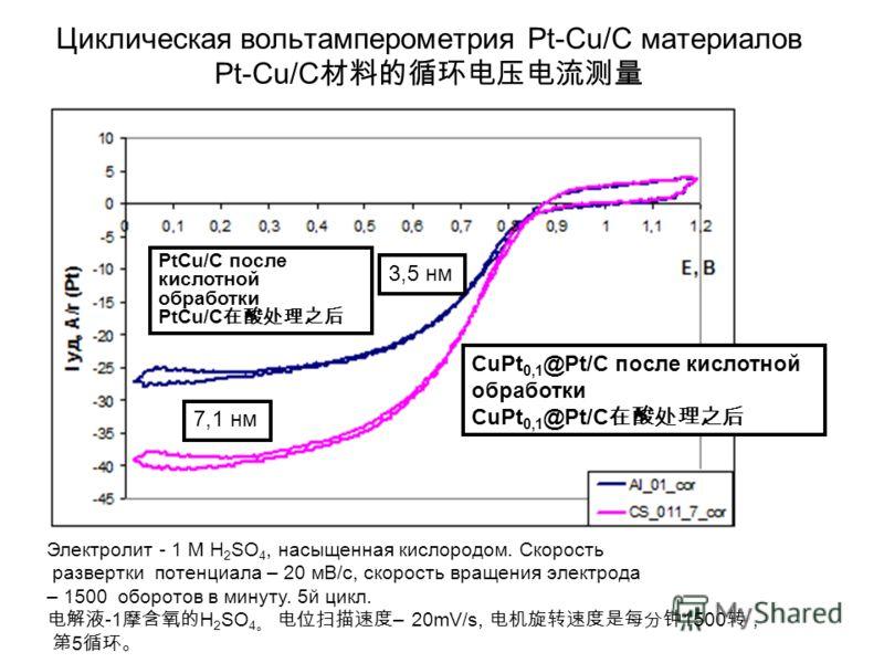 Циклическая вольтамперометрия Pt-Cu/C материалов Pt-Cu/C CuPt 0,1 @Pt/C после кислотной обработки CuPt 0,1 @Pt/C PtCu/C после кислотной обработки PtCu/C 3,5 нм 7,1 нм Электролит - 1 М H 2 SO 4, насыщенная кислородом. Скорость развертки потенциала – 2