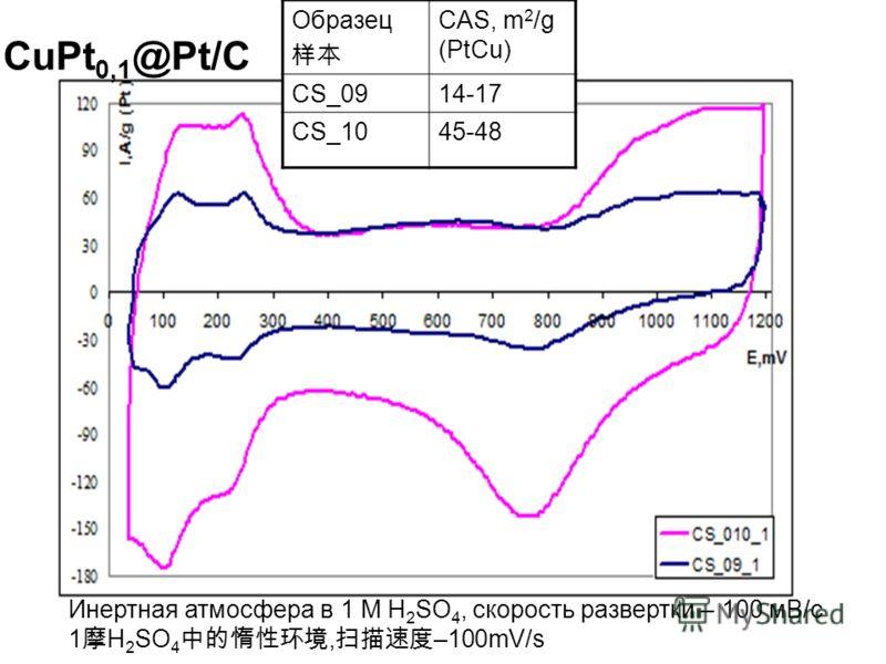 Образец CAS, m 2 /g (PtCu) CS_0914-17 CS_1045-48 Инертная атмосфера в 1 М H 2 SO 4, скорость развертки – 100 мВ/с 1 H 2 SO 4, –100mV/s CuPt 0,1 @Pt/C