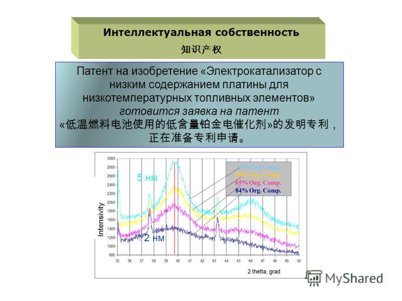 Интеллектуальная собственность Патент на изобретение «Электрокатализатор с низким содержанием платины для низкотемпературных топливных элементов» готовится заявка на патент « » 5 нм 2 нм