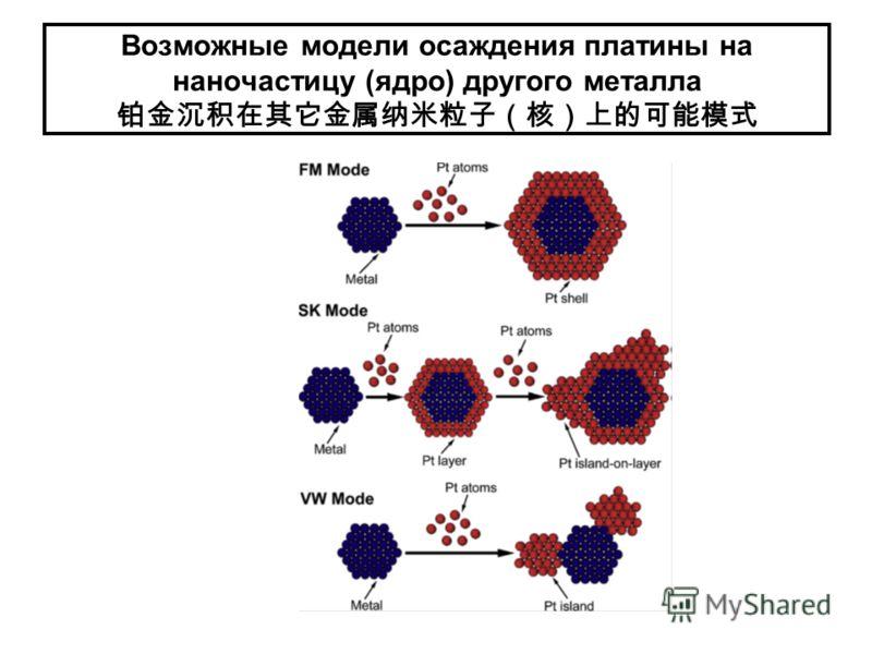 Возможные модели осаждения платины на наночастицу (ядро) другого металла