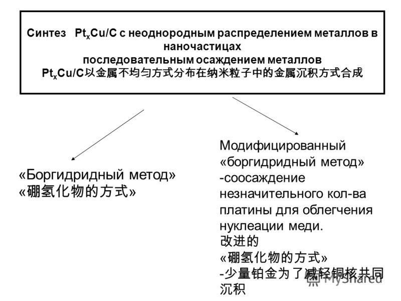 Синтез Pt x Cu/C с неоднородным распределением металлов в наночастицах последовательным осаждением металлов Pt x Cu/C «Боргидридный метод» « » Модифицированный «боргидридный метод» -соосаждение незначительного кол-ва платины для облегчения нуклеации