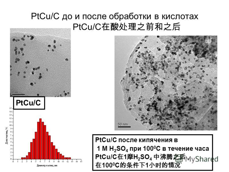 PtCu/C PtCu/C после кипячения в 1 M H 2 SO 4 при 100 0 С в течение часа PtCu/C 1 H 2 SO 4 100 0 С 1 PtCu/C до и после обработки в кислотах PtCu/C