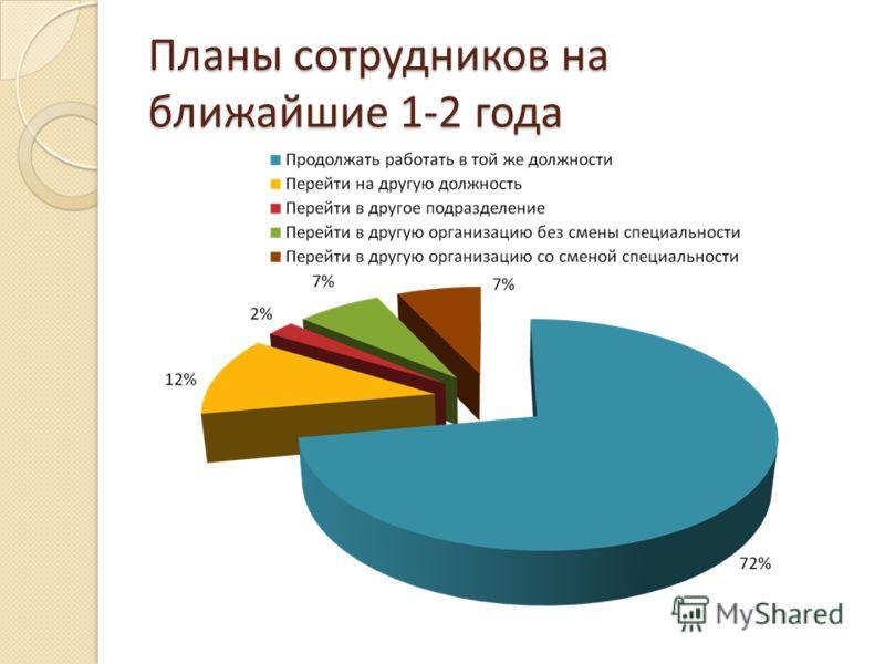 Планы сотрудников на ближайшие 1-2 года