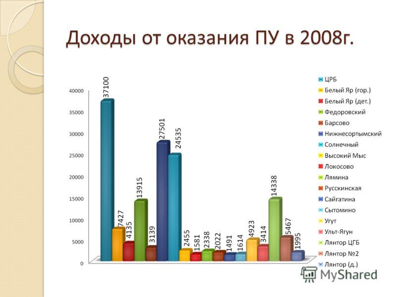 Доходы от оказания ПУ в 2008г.