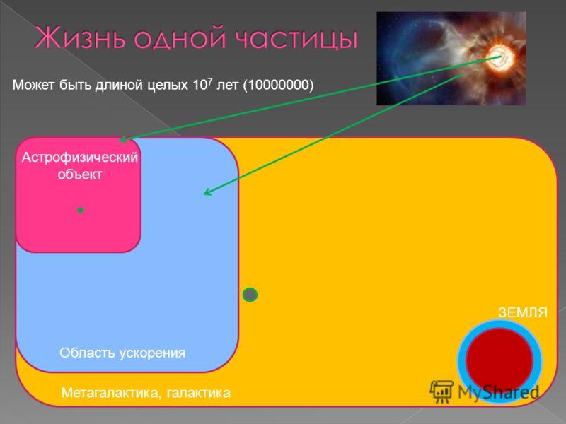 Астрофизический объект Область ускорения Метагалактика, галактика ЗЕМЛЯ Может быть длиной целых 10 7 лет (10000000)