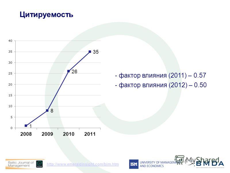 http://www.emeraldinsight.com/bjm.htm Цитируемость - фактор влияния (2011) – 0.57 - фактор влияния (2012) – 0.50