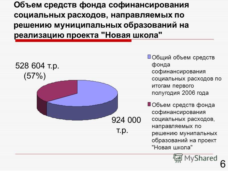 Объем средств фонда софинансирования социальных расходов, направляемых по решению муниципальных образований на реализацию проекта