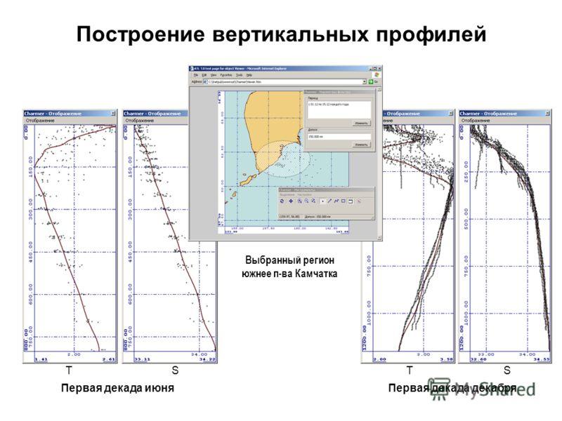 Построение вертикальных профилей TTSS Первая декада июняПервая декада декабря Выбранный регион южнее п-ва Камчатка