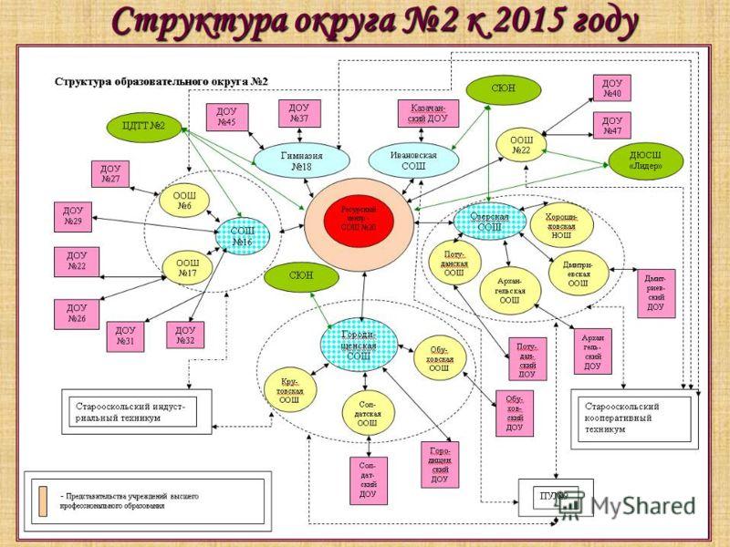 Структура округа 2 к 2015 году