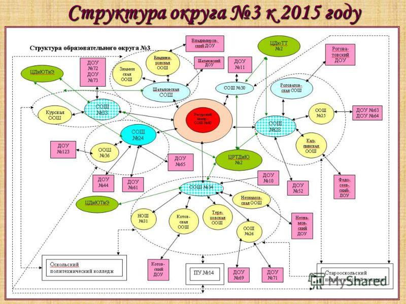 Структура округа 3 к 2015 году