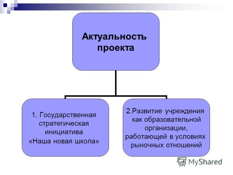 Актуальность проекта 1. Государственная стратегическая инициатива «Наша новая школа» 2.Развитие учреждения как образовательной организации, работающей в условиях рыночных отношений