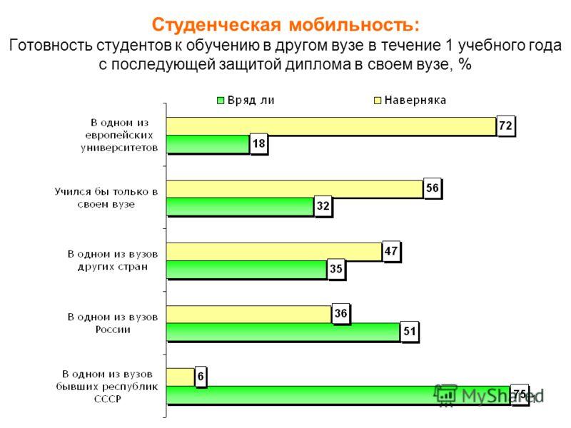 11 Студенческая мобильность: Готовность студентов к обучению в другом вузе в течение 1 учебного года с последующей защитой диплома в своем вузе, %