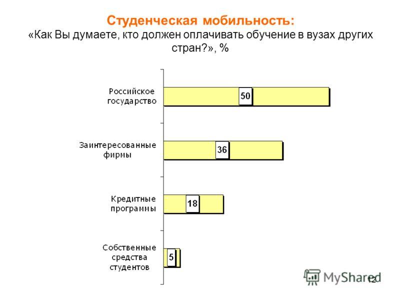 12 Студенческая мобильность: «Как Вы думаете, кто должен оплачивать обучение в вузах других стран?», %