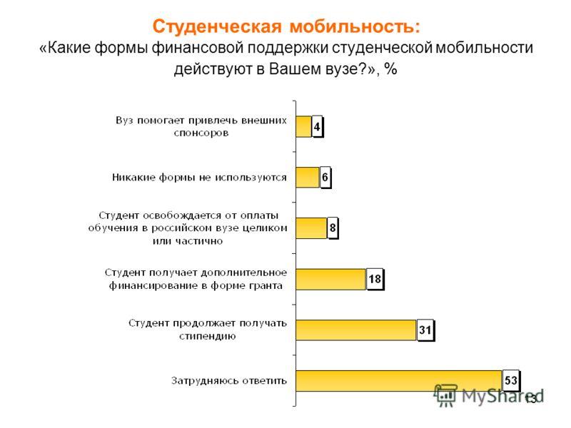 13 Студенческая мобильность: «Какие формы финансовой поддержки студенческой мобильности действуют в Вашем вузе?», %