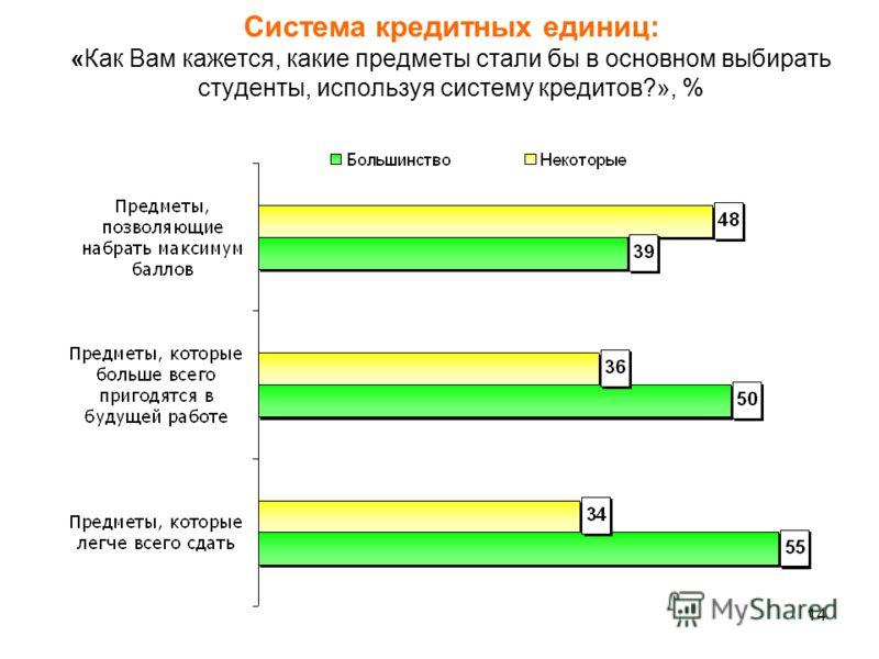 14 Система кредитных единиц: «Как Вам кажется, какие предметы стали бы в основном выбирать студенты, используя систему кредитов?», %