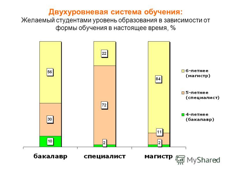 7 Двухуровневая система обучения: Желаемый студентами уровень образования в зависимости от формы обучения в настоящее время, %