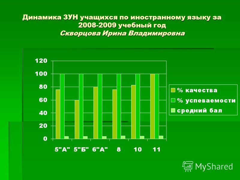 Динамика ЗУН учащихся по иностранному языку за 2008-2009 учебный год Скворцова Ирина Владимировна