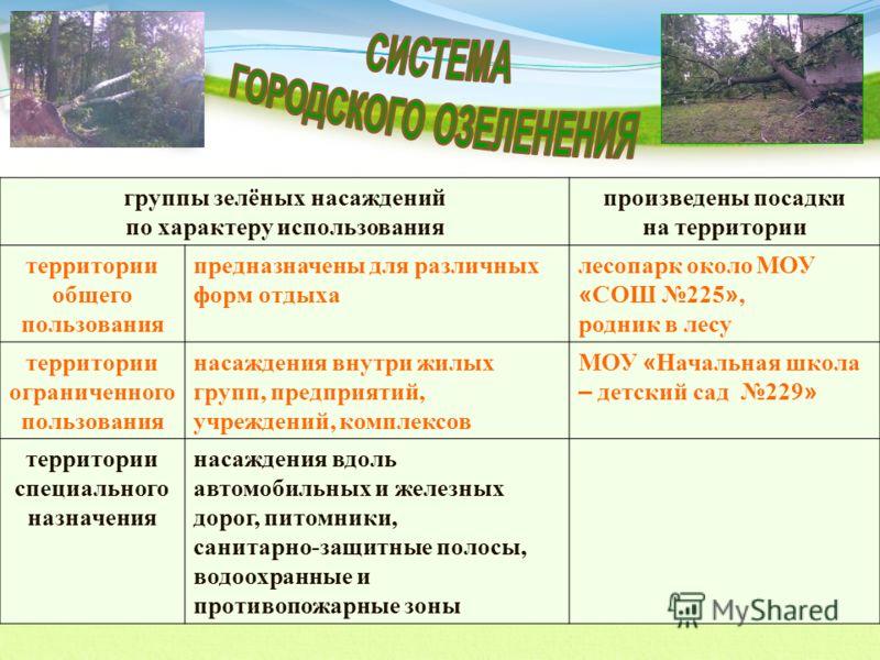группы зелёных насаждений по характеру использования произведены посадки на территории территории общего пользования предназначены для различных форм отдыха лесопарк около МОУ « СОШ 225 », родник в лесу территории ограниченного пользования насаждения
