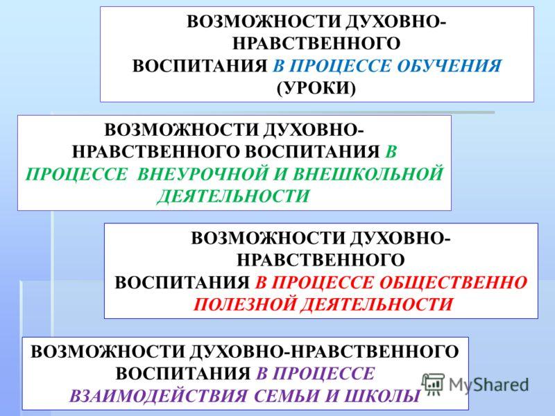 ВОЗМОЖНОСТИ ДУХОВНО-НРАВСТВЕННОГО ВОСПИТАНИЯ В ПРОЦЕССЕ ВЗАИМОДЕЙСТВИЯ СЕМЬИ И ШКОЛЫ ВОЗМОЖНОСТИ ДУХОВНО- НРАВСТВЕННОГО ВОСПИТАНИЯ В ПРОЦЕССЕ ВНЕУРОЧНОЙ И ВНЕШКОЛЬНОЙ ДЕЯТЕЛЬНОСТИ ВОЗМОЖНОСТИ ДУХОВНО- НРАВСТВЕННОГО ВОСПИТАНИЯ В ПРОЦЕССЕ ОБЩЕСТВЕННО П