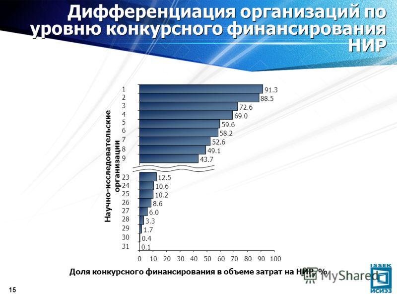15 Дифференциация организаций по уровню конкурсного финансирования НИР
