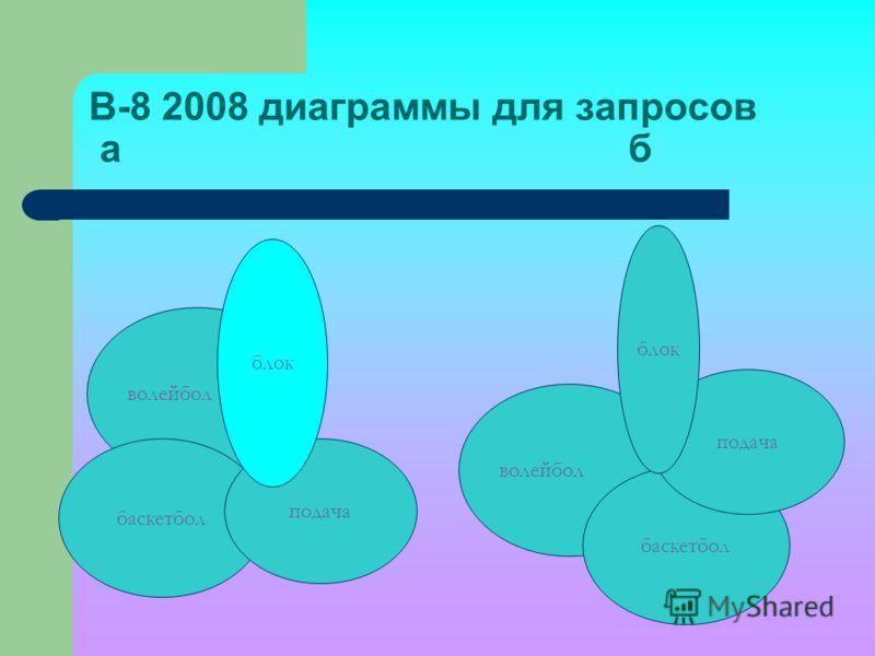 В-8 2008 диаграммы для запросов а б волейбол баскетбол подача блок волейбол баскетбол подача блок