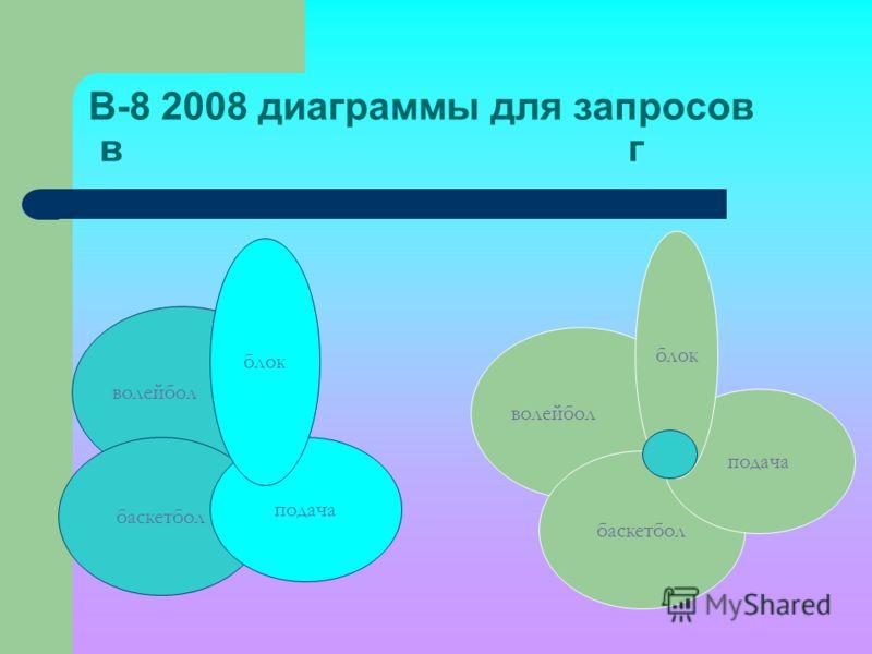 В-8 2008 диаграммы для запросов в г волейбол баскетбол подача блок волейбол баскетбол подача блок