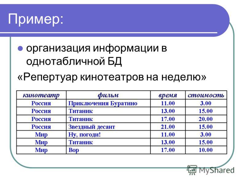 Пример: организация информации в однотабличной БД «Репертуар кинотеатров на неделю»