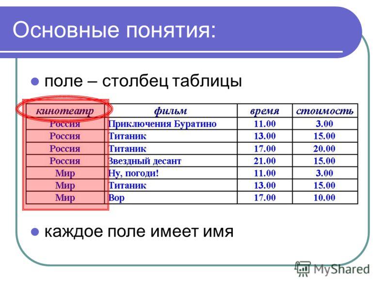 Основные понятия: поле – столбец таблицы каждое поле имеет имя