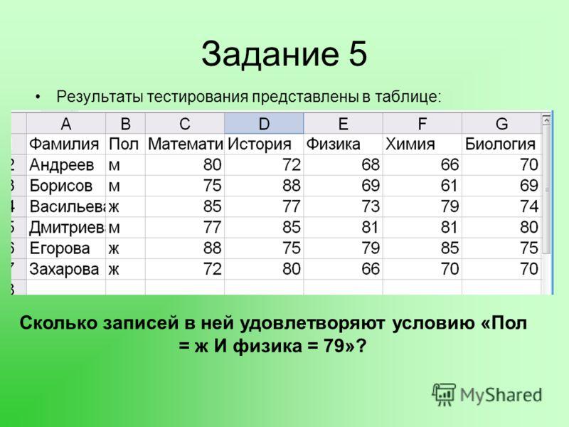 Задание 5 Результаты тестирования представлены в таблице: Сколько записей в ней удовлетворяют условию «Пол = ж И физика = 79»?