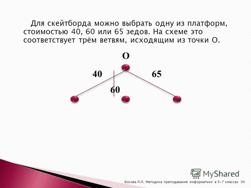 Для скейтборда можно выбрать одну из платформ, стоимостью 40, 60 или 65 зедов. На схеме это соответствует трём ветвям, исходящим из точки О. О 40 60 65 30Босова Л.Л. Методика преподавания информатики в 5-7 классах