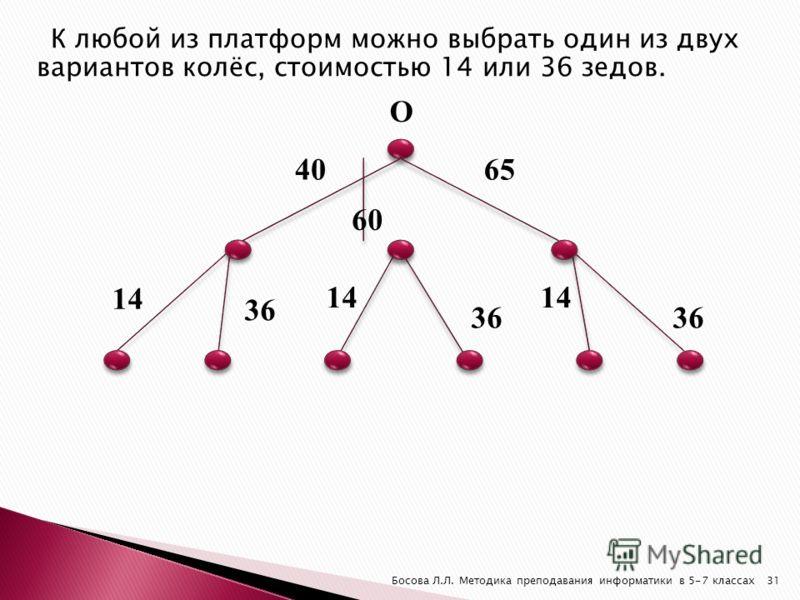 К любой из платформ можно выбрать один из двух вариантов колёс, стоимостью 14 или 36 зедов. 36 31Босова Л.Л. Методика преподавания информатики в 5-7 классах 14 36 14 36 14 О 40 60 65