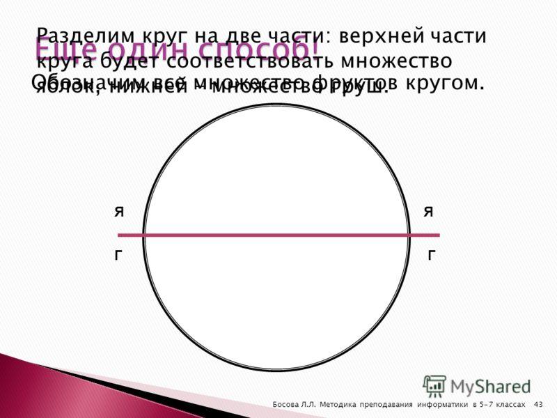 Обозначим все множество фруктов кругом. Босова Л.Л. Методика преподавания информатики в 5-7 классах43 Разделим круг на две части: верхней части круга будет соответствовать множество яблок, нижней – множество груш. ЯЯ ГГ