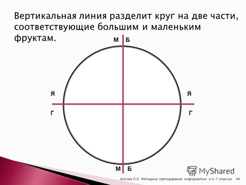 Босова Л.Л. Методика преподавания информатики в 5-7 классах44 Вертикальная линия разделит круг на две части, соответствующие большим и маленьким фруктам. ЯЯ ГГ Б Б М М