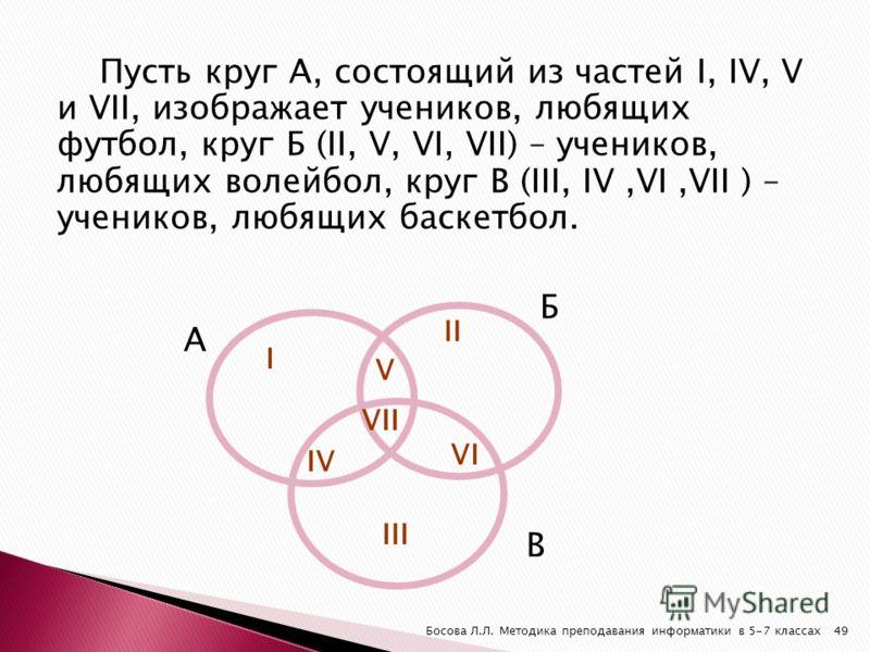Пусть круг А, состоящий из частей I, IV, V и VII, изображает учеников, любящих футбол, круг Б (II, V, VI, VII) – учеников, любящих волейбол, круг В (III, IV,VI,VII ) – учеников, любящих баскетбол. А В Б I II V VII IV VI III 49Босова Л.Л. Методика пре