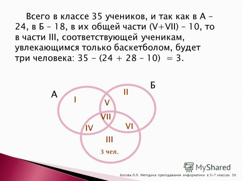 Всего в классе 35 учеников, и так как в А – 24, в Б – 18, в их общей части (V+VII) – 10, то в части III, соответствующей ученикам, увлекающимся только баскетболом, будет три человека: 35 - (24 + 28 – 10) = 3. А Б I II V VII IV VI III 3 чел. 50Босова
