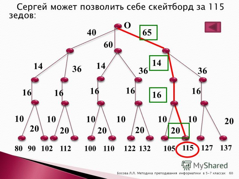 Сергей может позволить себе скейтборд за 115 зедов: 20 40 60 65 14 36 14 36 14 36 16 10 20 8090102112100110122132105 115127137 О 60Босова Л.Л. Методика преподавания информатики в 5-7 классах