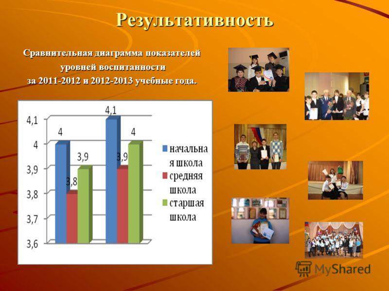Результативность Сравнительная диаграмма показателей уровней воспитанности уровней воспитанности за 2011-2012 и 2012-2013 учебные года.