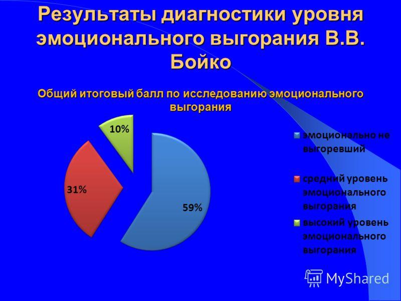 Результаты диагностики уровня эмоционального выгорания В.В. Бойко Общий итоговый балл по исследованию эмоционального выгорания