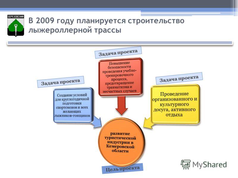 Задача проекта Цель проекта В 2009 году планируется строительство лыжероллерной трассы Задача проекта