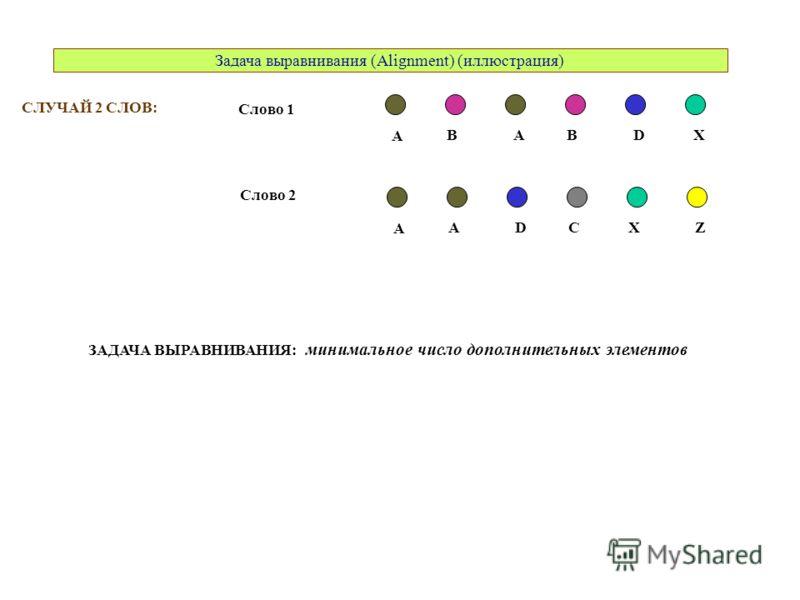 Задача выравнивания (Alignment) (иллюстрация) СЛУЧАЙ 2 СЛОВ: A ABBDX A DACXZ Слово 1 Слово 2 ЗАДАЧА ВЫРАВНИВАНИЯ: минимальное число дополнительных элементов