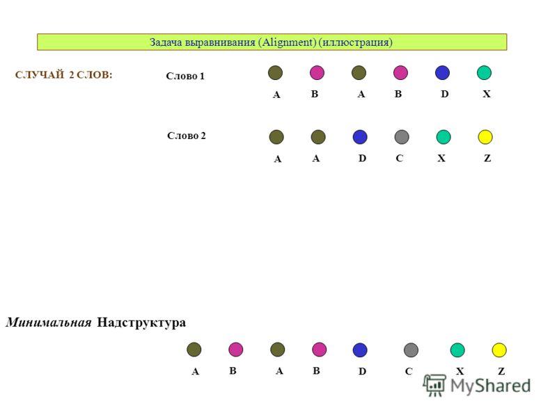 СЛУЧАЙ 2 СЛОВ: A ABBDX A DACXZ Слово 1 Слово 2 A ABB DXZ Минимальная Надструктура C Задача выравнивания (Alignment) (иллюстрация)