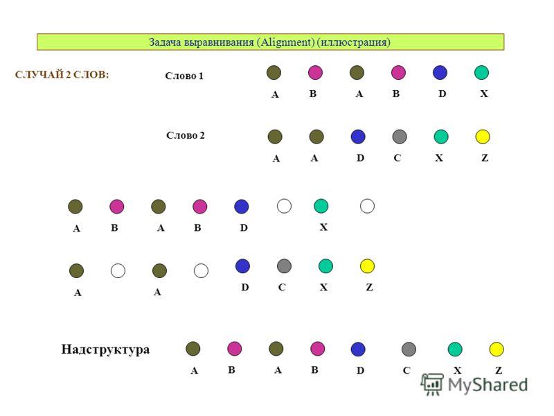 СЛУЧАЙ 2 СЛОВ: A ABBDX A DACXZ Слово 1 Слово 2 A ABB DXZ Надструктура C A ABBD X A D A CXZ Задача выравнивания (Alignment) (иллюстрация)