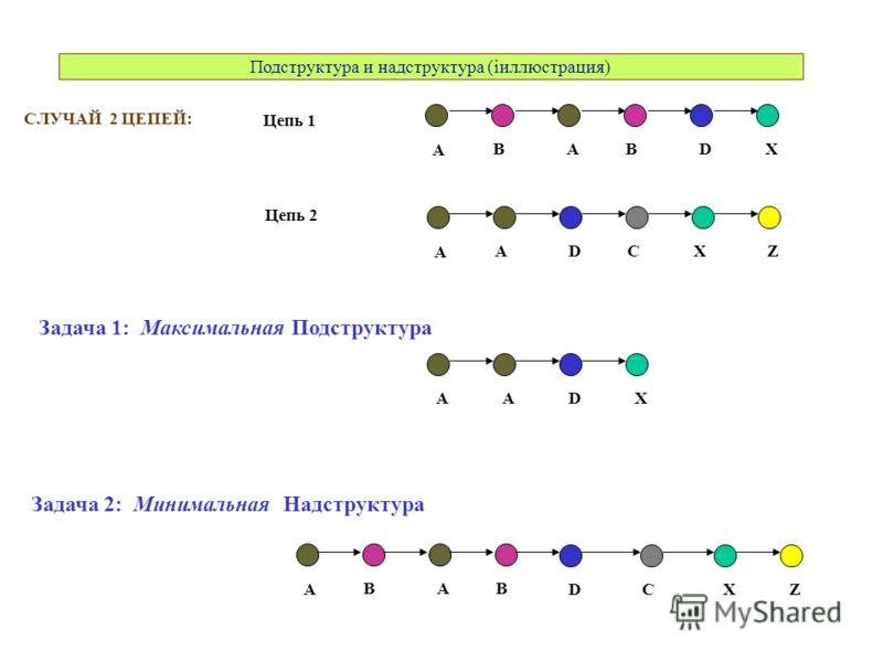 Подструктура и надструктура (iиллюстрация) СЛУЧАЙ 2 ЦЕПЕЙ: A ABBDX A DACXZ Цепь 1 Цепь 2 A ABB DXZ Задача 2: Минимальная Надструктура C ADX Задача 1: Максимальная Подструктура A
